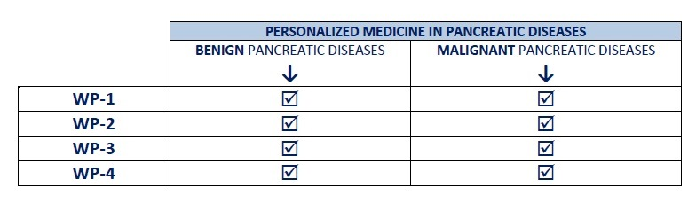 PERSONALIZED MEDICINE IN PANCREATIC DISEASES